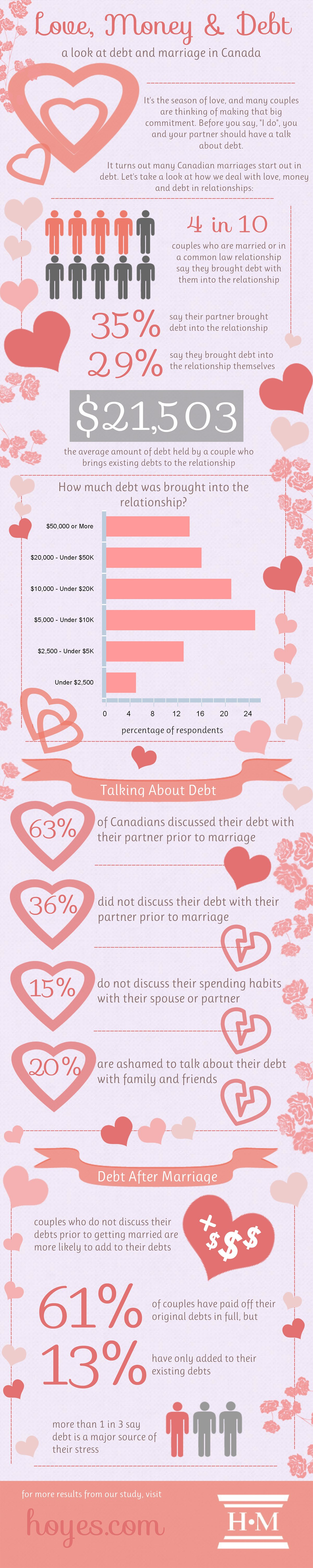 Marriage and Debt Survey Infographic