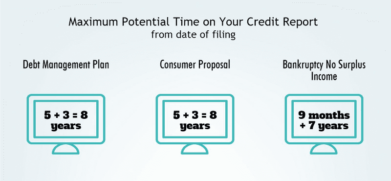 maximum potential time on your credit report from date of filing