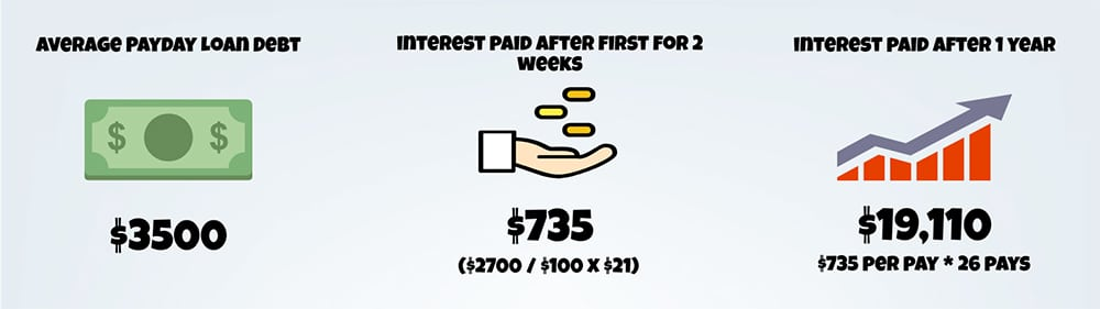 payday loan interest calculation