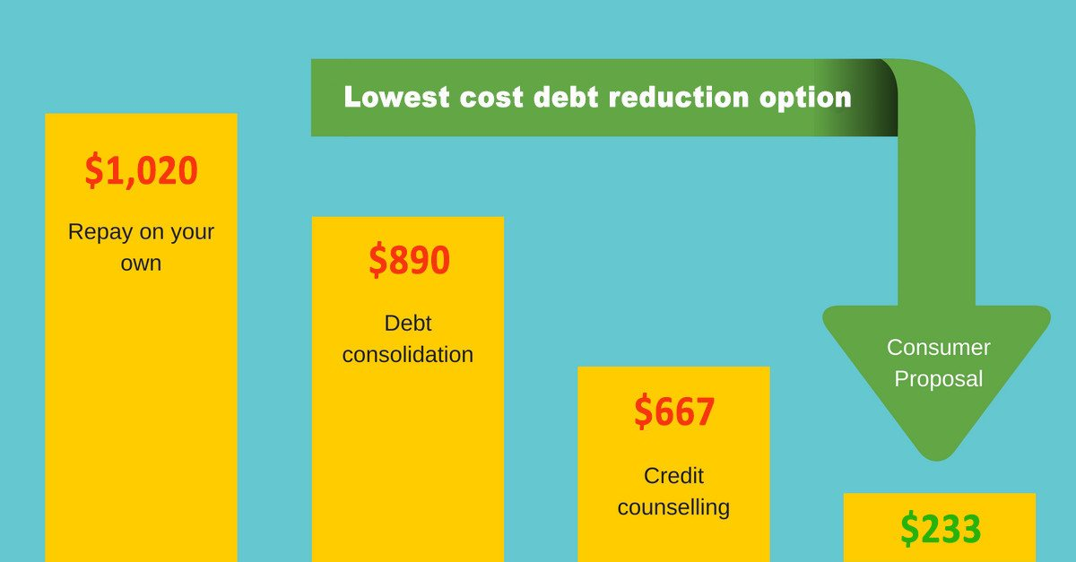 debt reduction cost consumer proposal