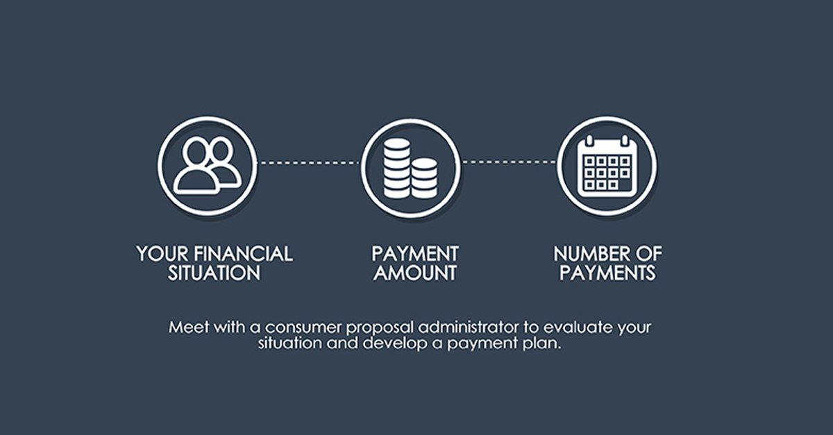How A Consumer Proposal Works