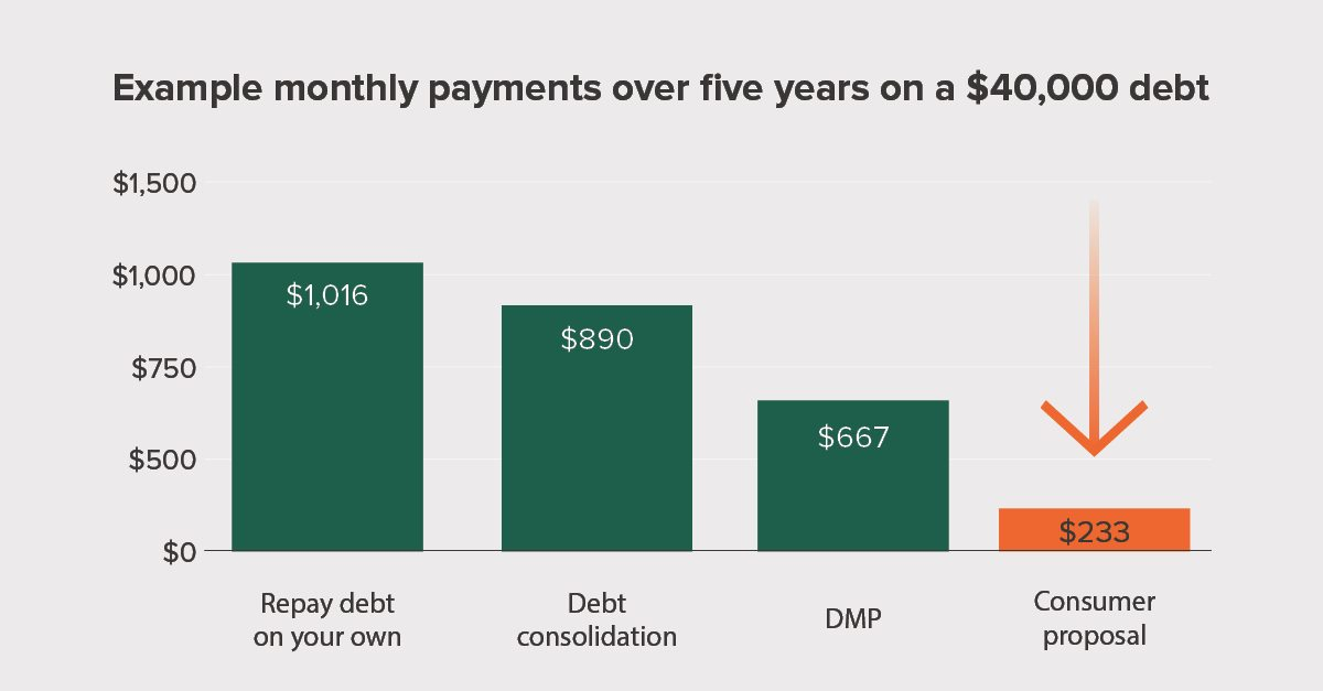 Debt Consolidation Options Cost Comparison