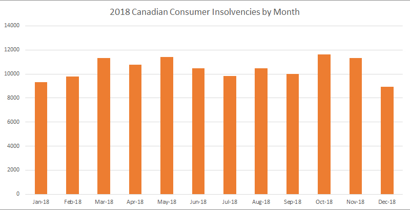 2018 monthly canadian insolvencies