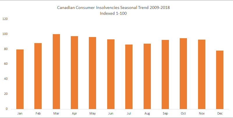 canadian insolvencies seasonal