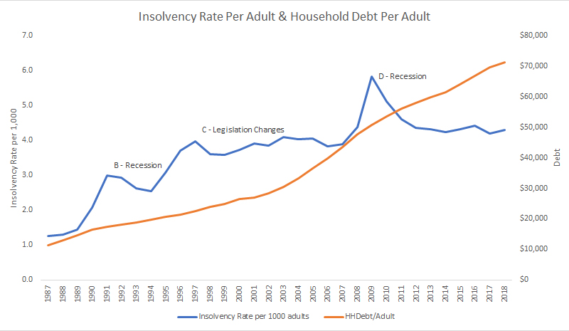 Insolvency Rate Canada vs Household Debt