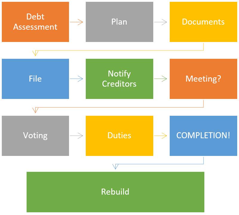 filing a consumer proposal process