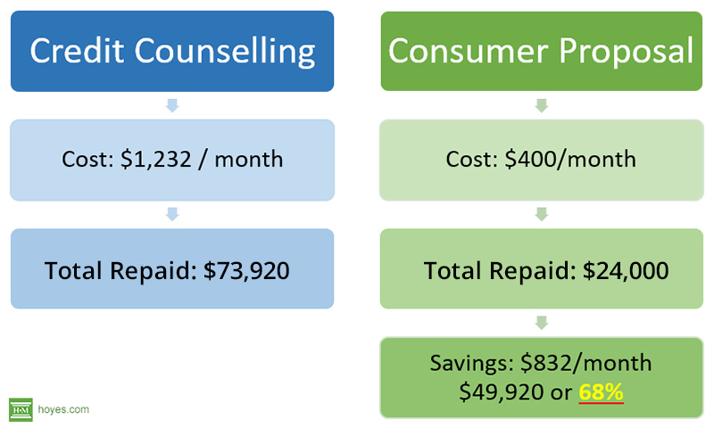 flowchart showing cost of consumer proposal versus credit counselling