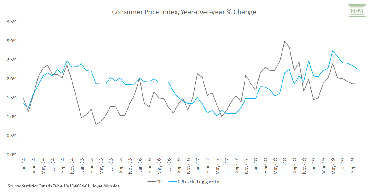 consumer price index year over year % change