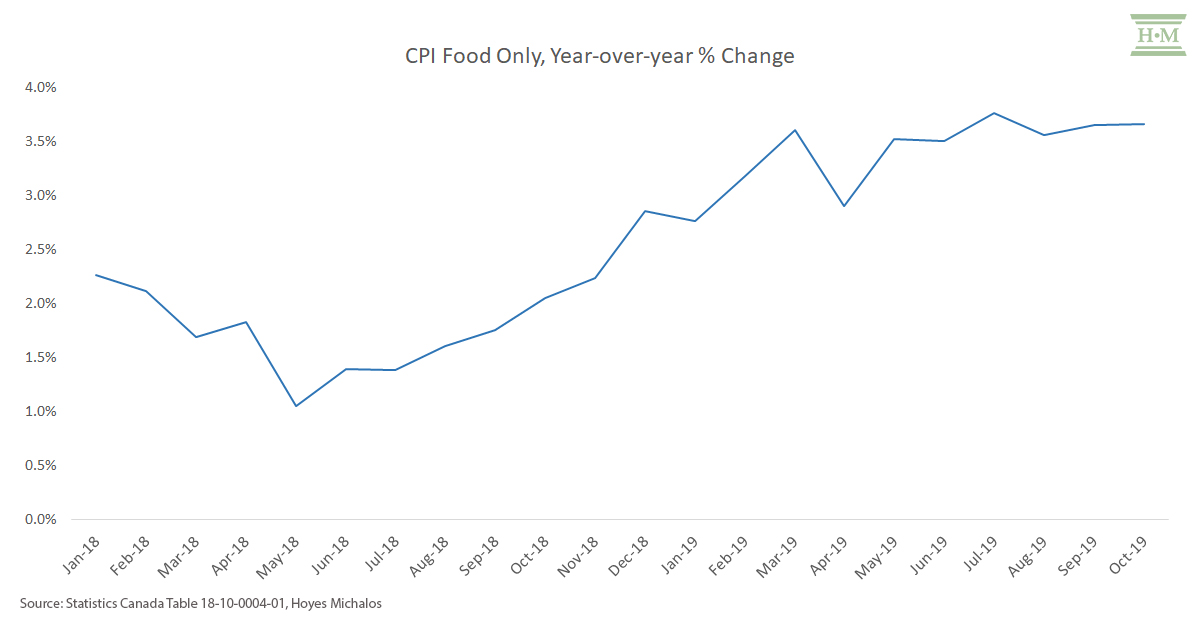 CPI food only year over year % change