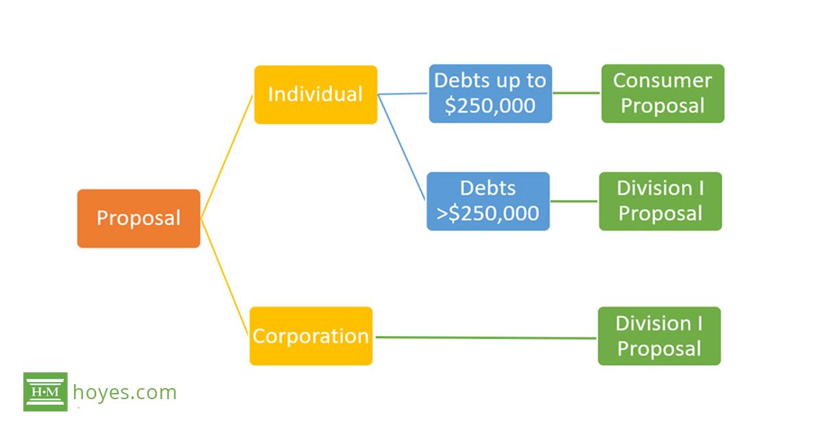 Consumer Proposal Vs. Division I Proposal to Creditors