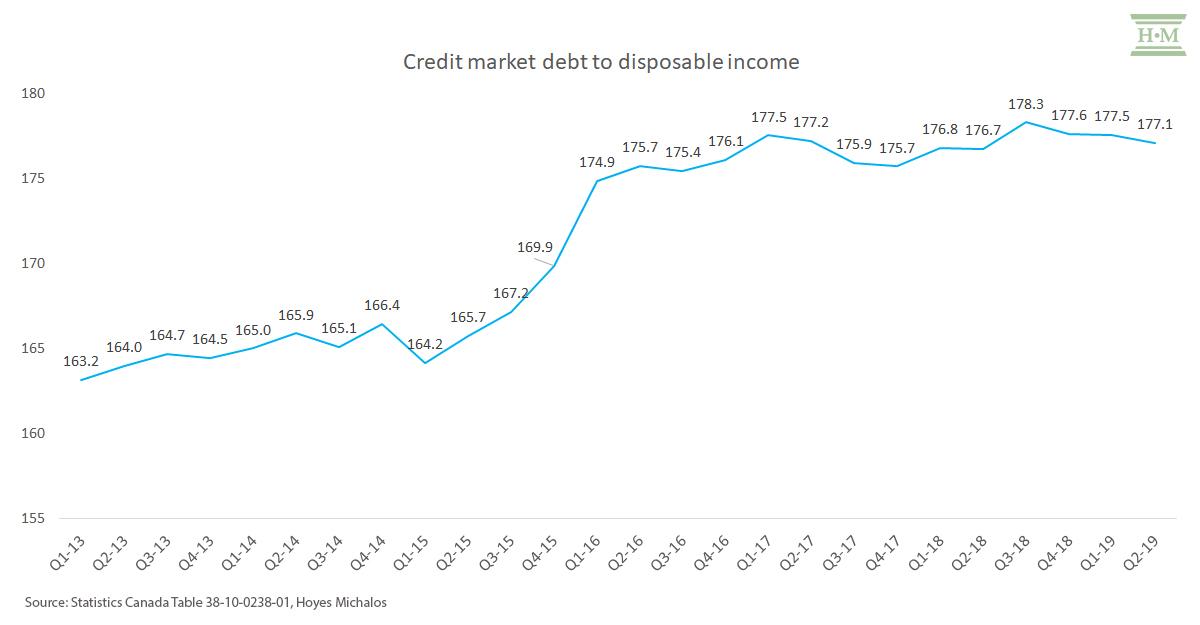 debt-to-income-ratio-canada