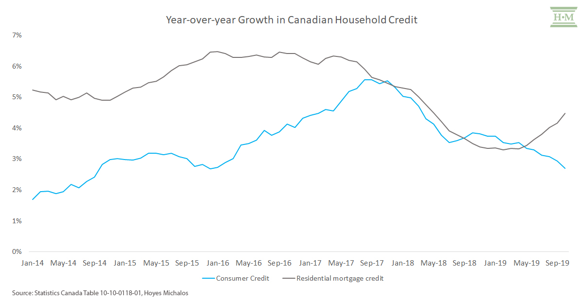 growth-canadian-household-credit