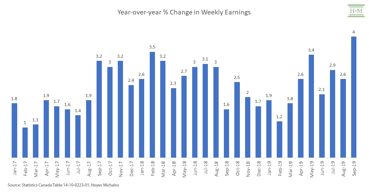 year-over-year-change-weekly-earnings-canada