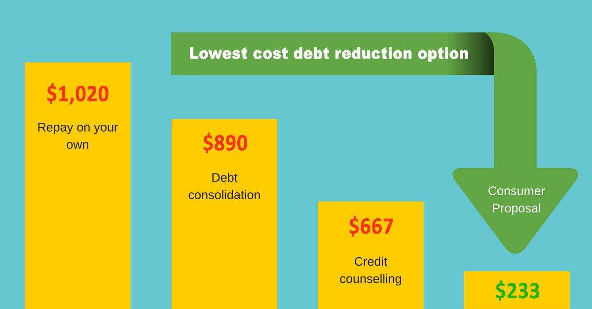 Toronto consumer proposal cost
