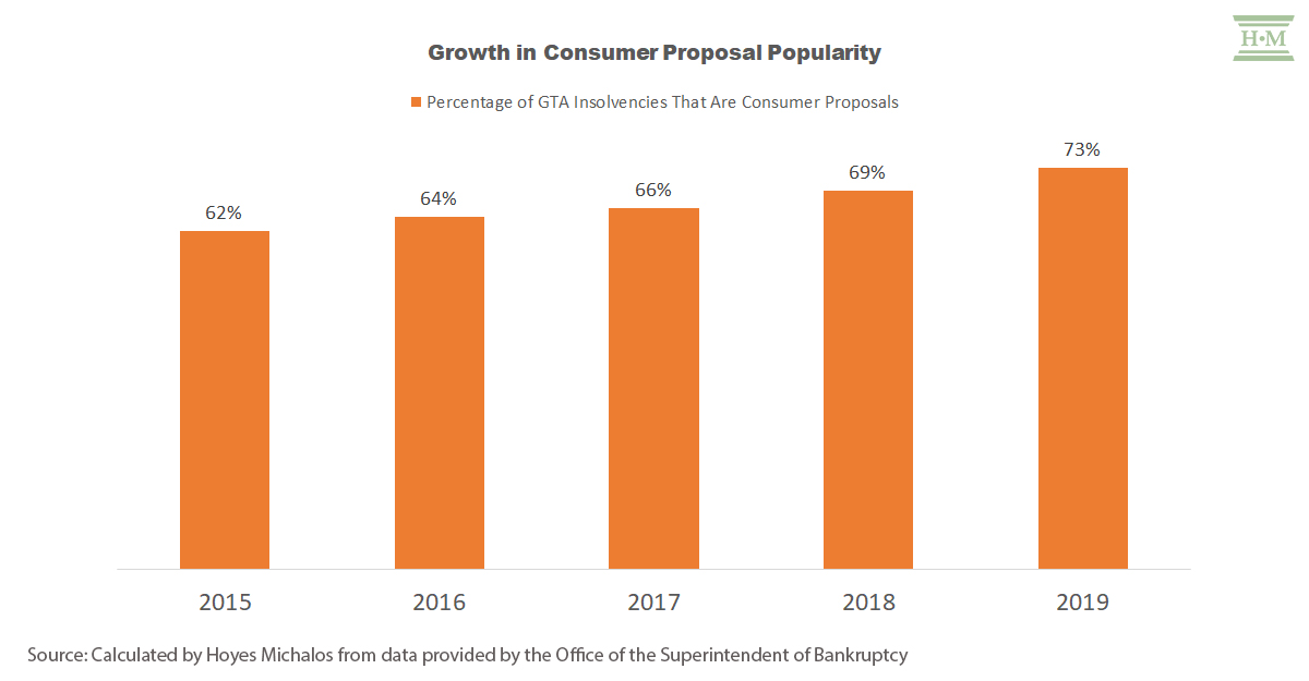 Consumer Proposals Toronto