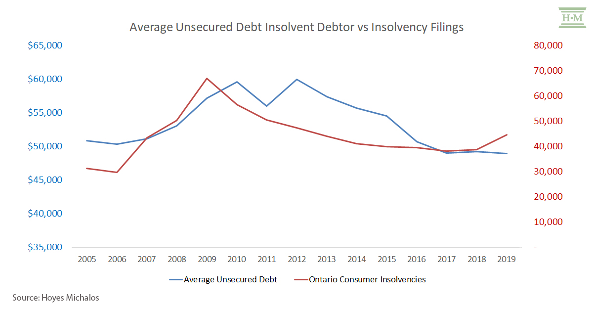 Insolvency Predictions Post COVID-19
