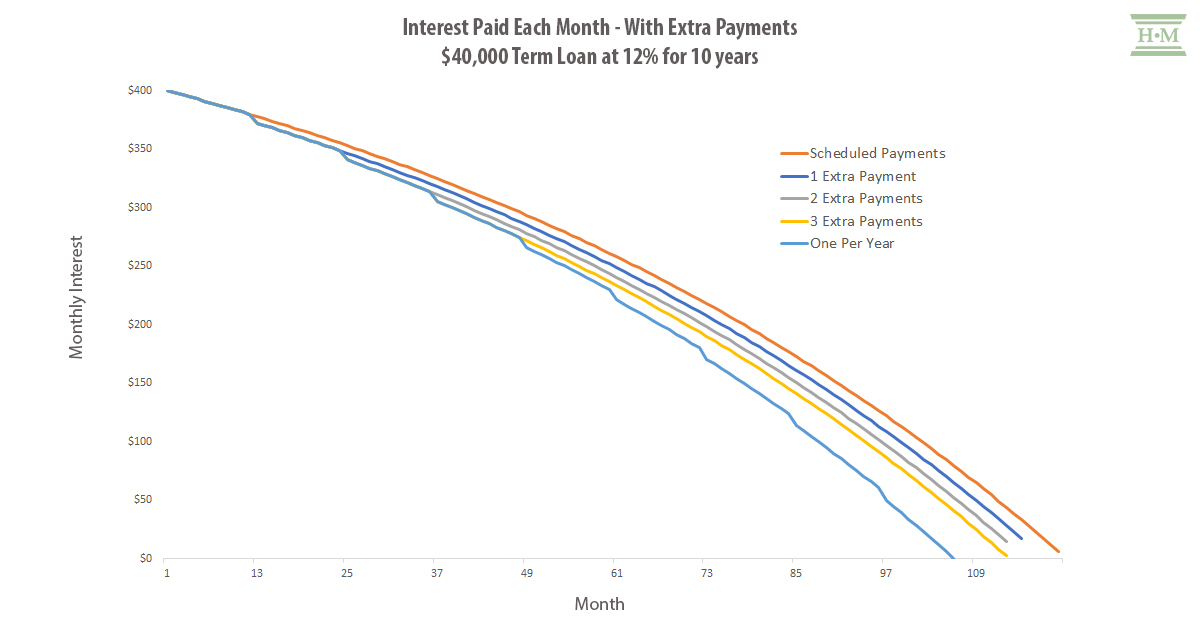 graph showing interest paid each month when you make extra payments