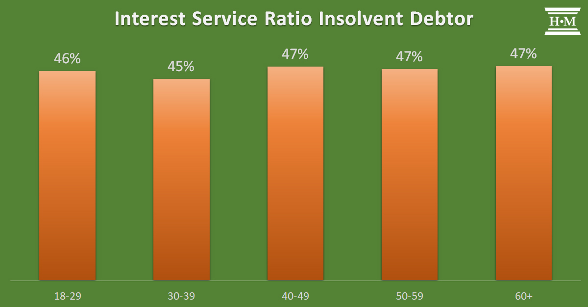 Bar chart showing interest-only service ratio of average insolvent debtor