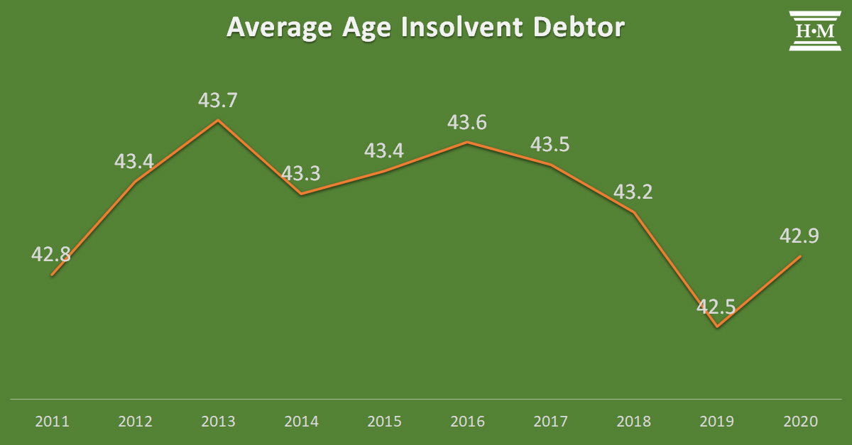 line chart showing average age of insolvent debtor by year