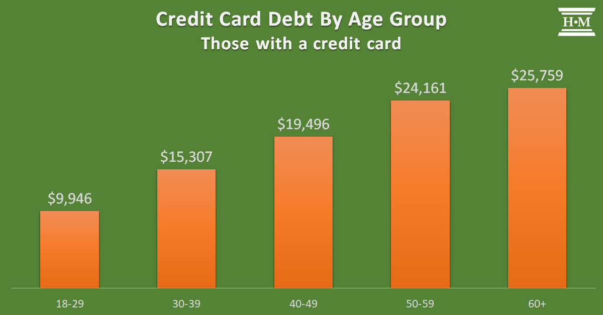 Bar chart showing average credit card debt by age group