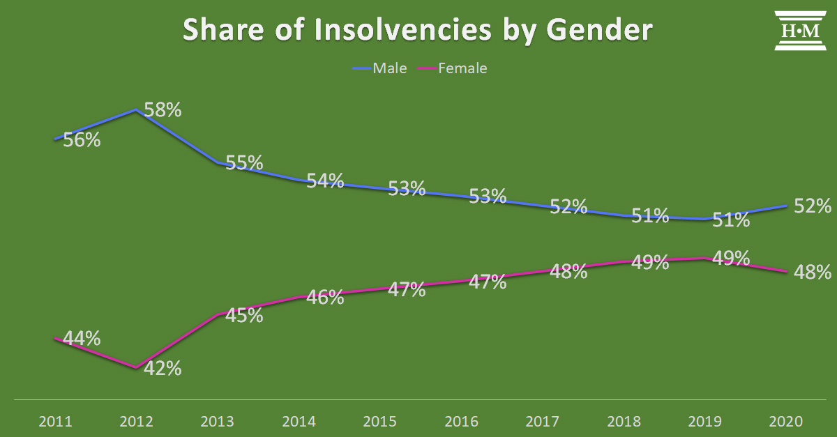 line graph showing share of insolvencies by gender by year