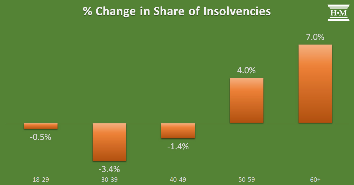 bar chart showing percentage change in insolvencies by age group